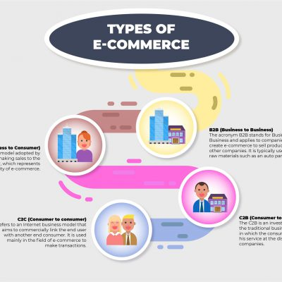 Making Money: BigCommerce Versus the Tools Associated with Shopify