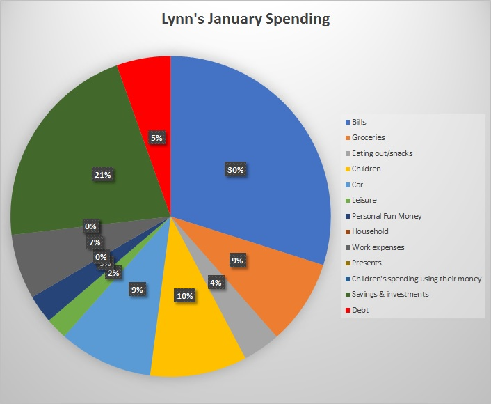January Spending diary results
