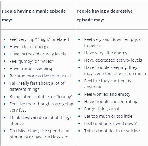 Manic States Versus Depression
